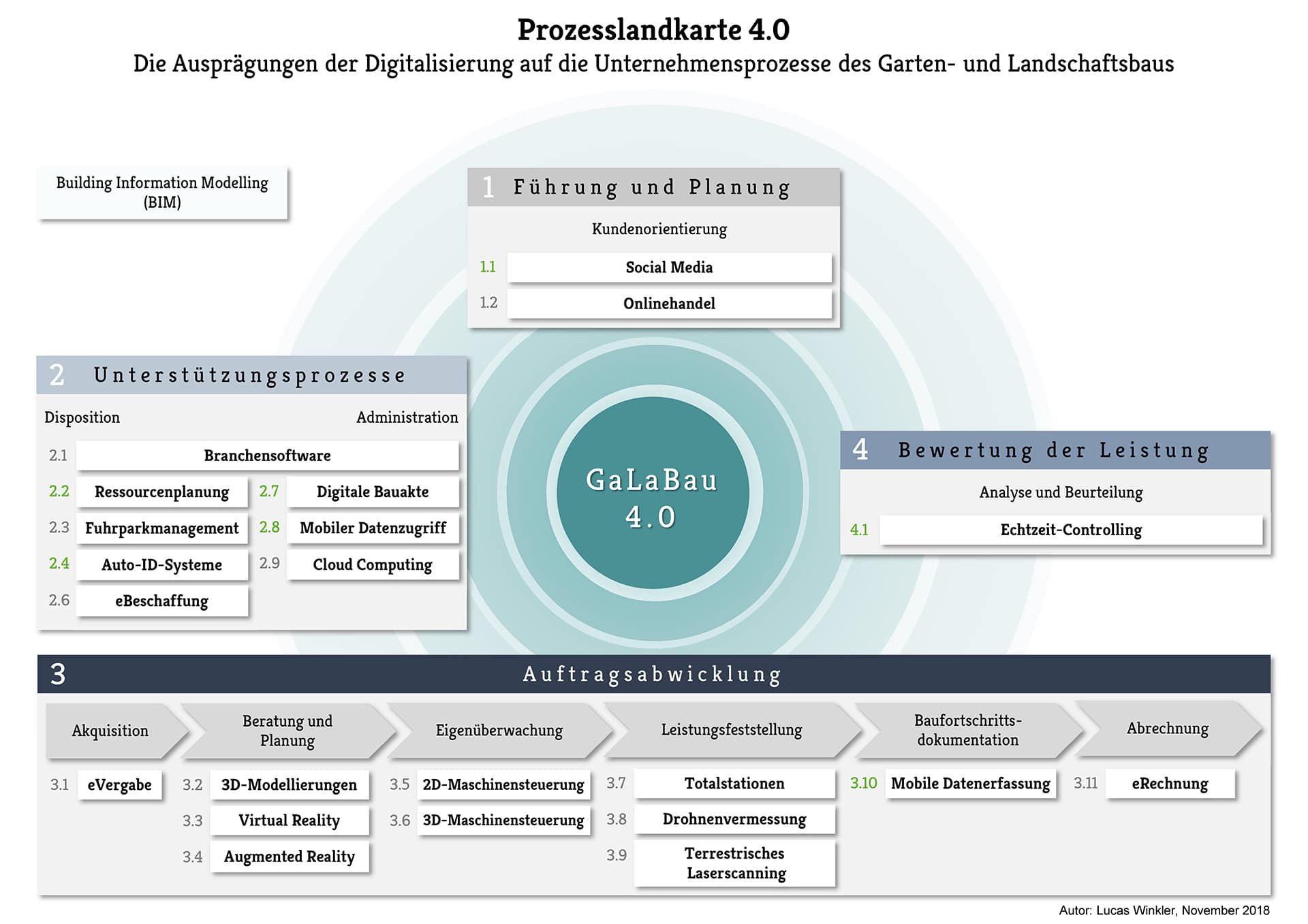 Die Prozesslandkarte 4.0. bietet einen Orientierung zur Digitalisierung im GaLaBau.
